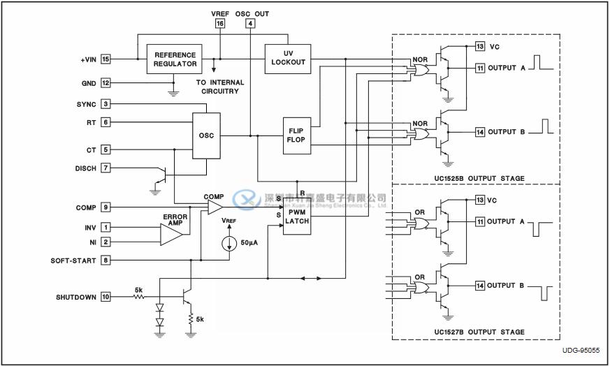 输出驱动器 dual source / receiver output driver uc3525adw的框图