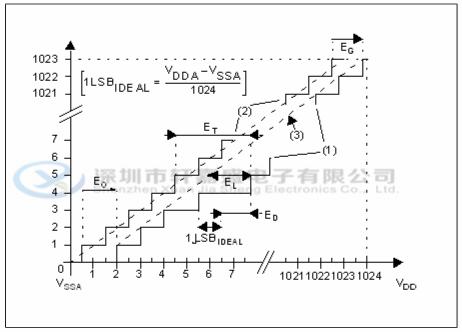 stm8s105s6t6c stm/单片机 lqfp-44 pdf资料可下载 微